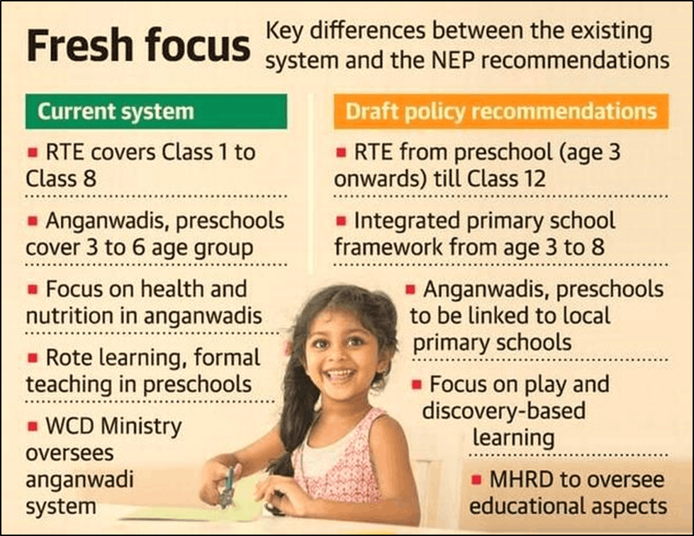 Draft New Education Policy 2019