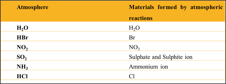 Chemical Processes For Formation
