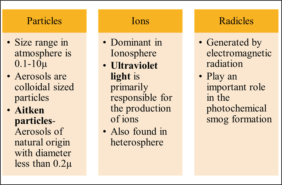 Particles, Ions and Radicals