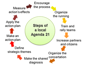 Image of Steps of A Local Agenda 21