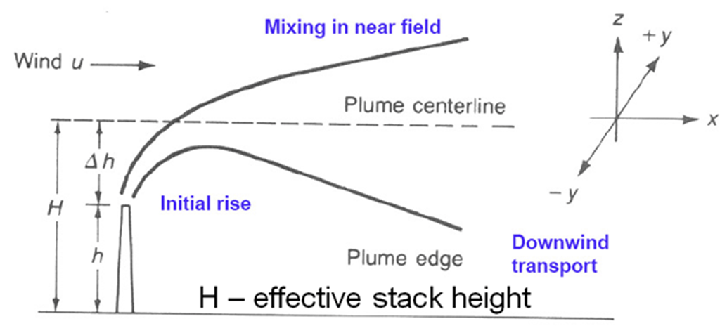 Image of H - effective stack height