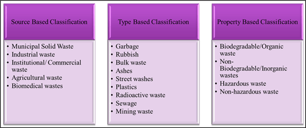 Classification of Solid Waste