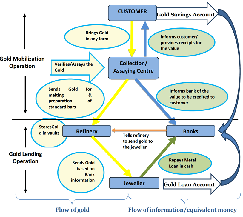 Aims and Objectives of GMS Image