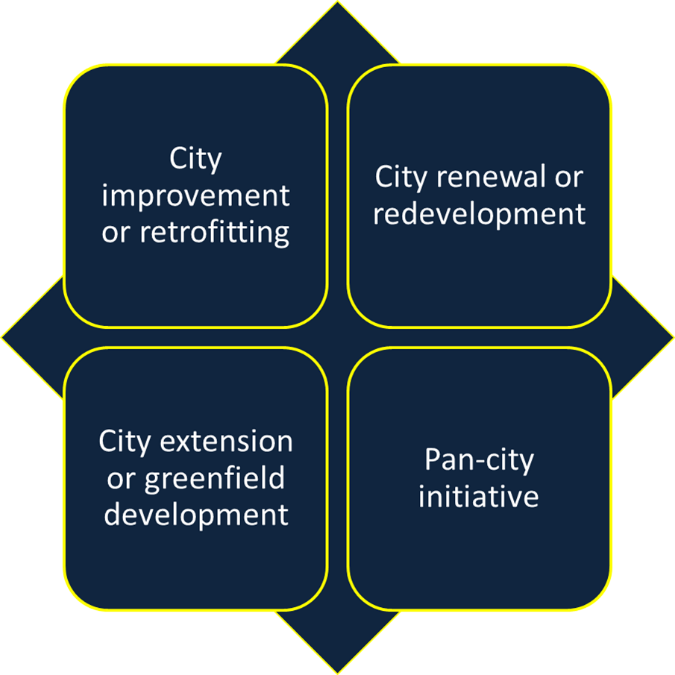 Image of Area Based Development Approach