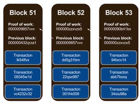 Image of Block Chain