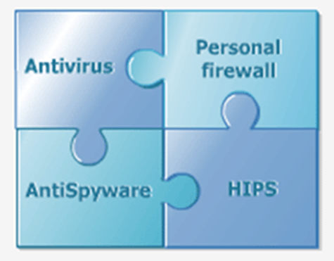 Image of Malware = Malicious Software