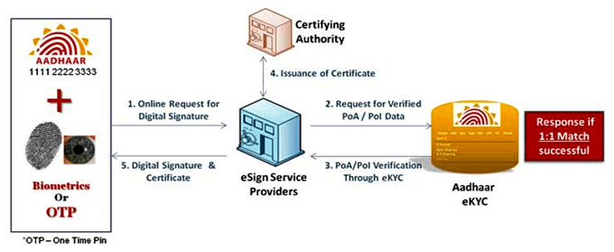 Image of e-Sign (Online Digital Signature Service)