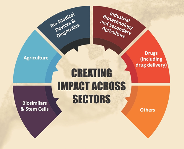 Creating impact across sectors