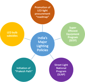 Image of India's Major Lighting Policies