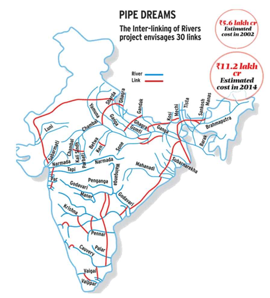 Image of Inter-Linking of Rivers