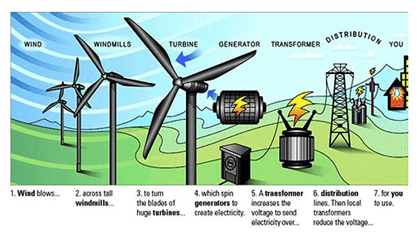 From wind to energy