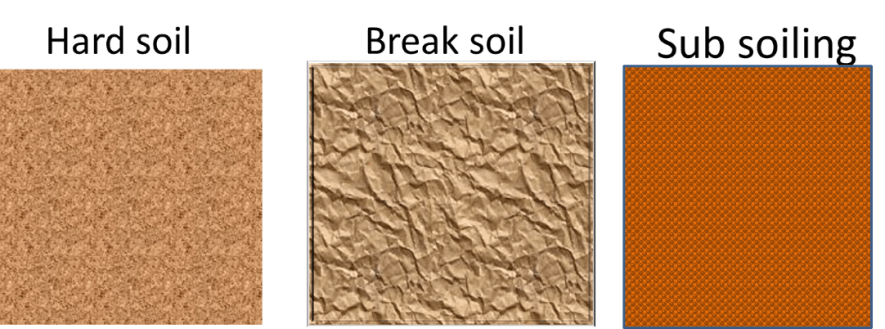 Image of Types of Soil