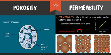 POROSITY Vs PERMEABILITY