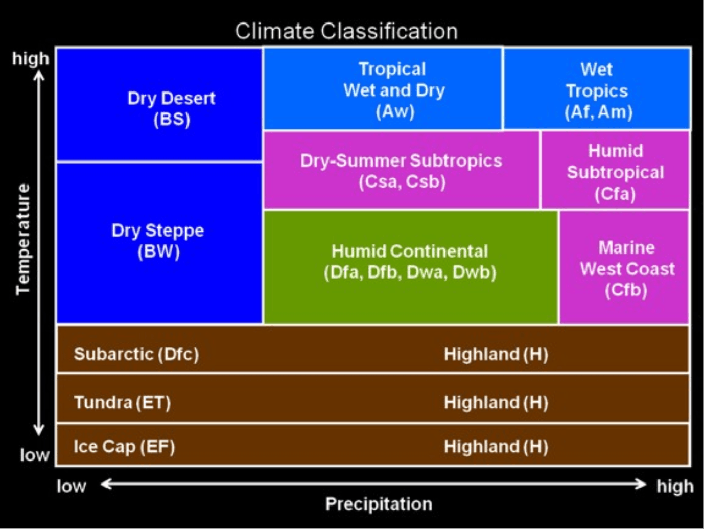 Climate Classification Image