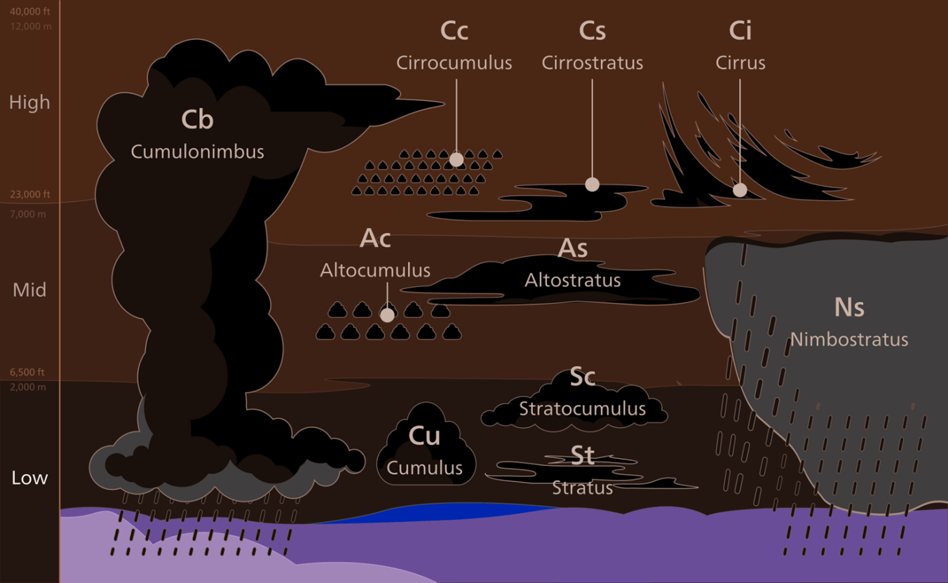 Clouds and Types Image-1