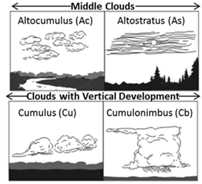 Middle Clouds Image