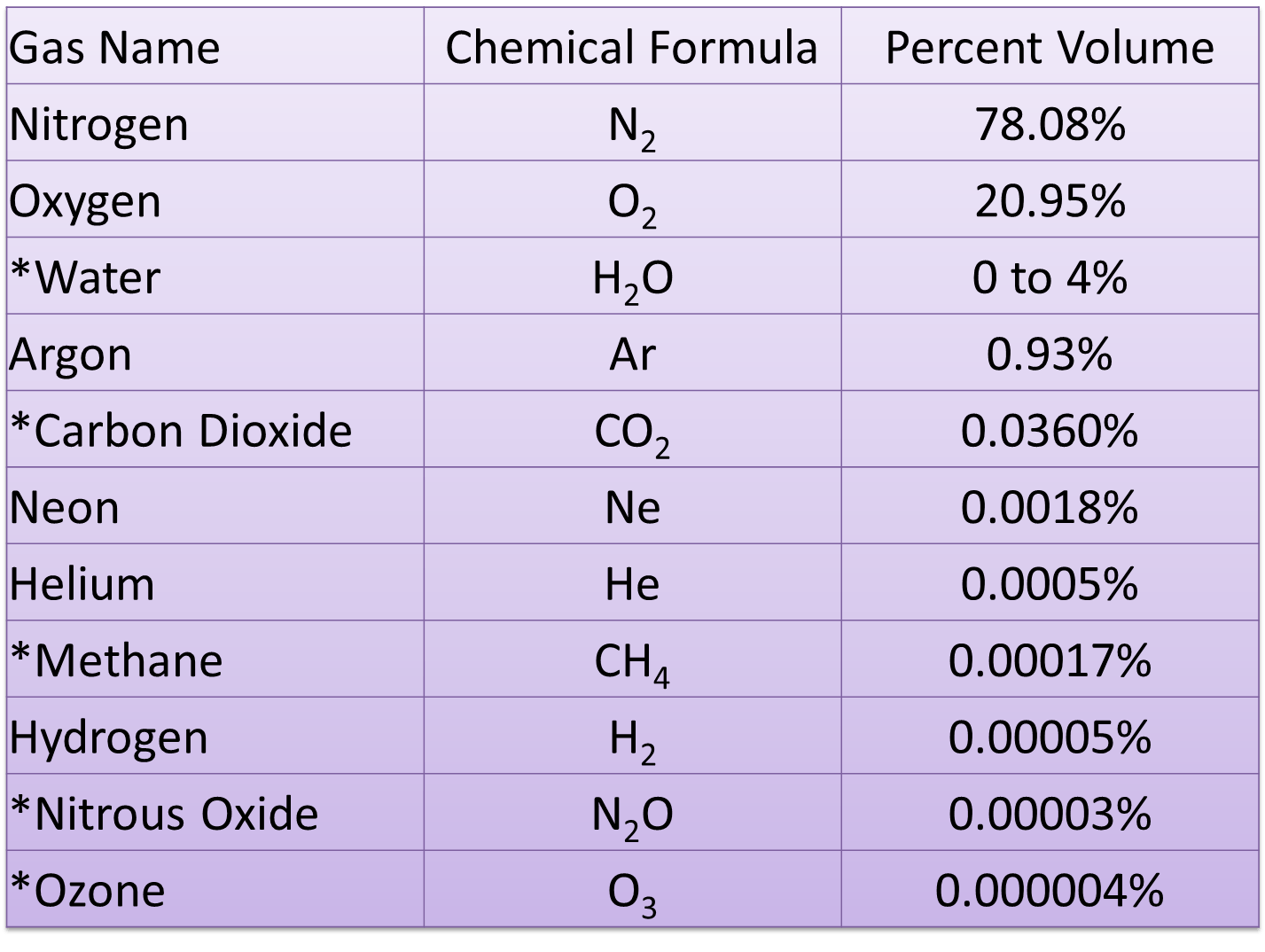 Gas Name and Chemical Formula Table