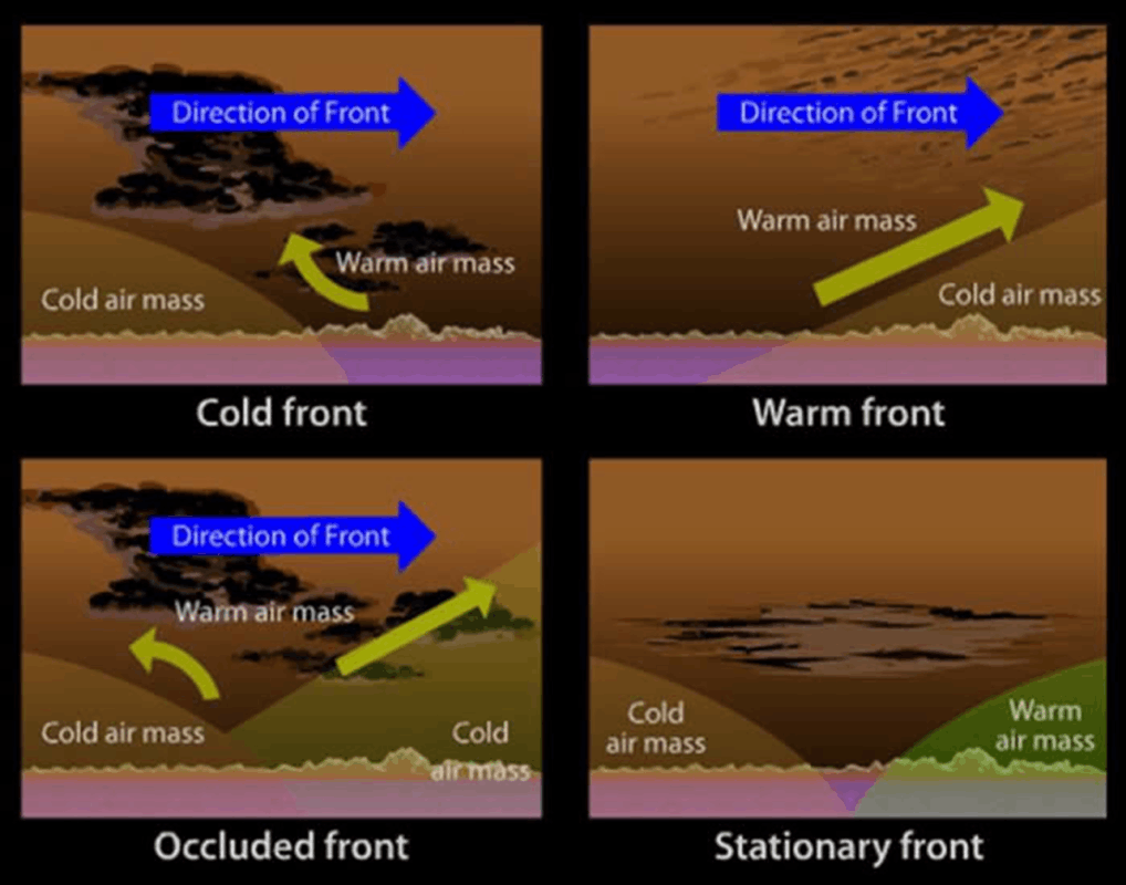Classification of Fronts
