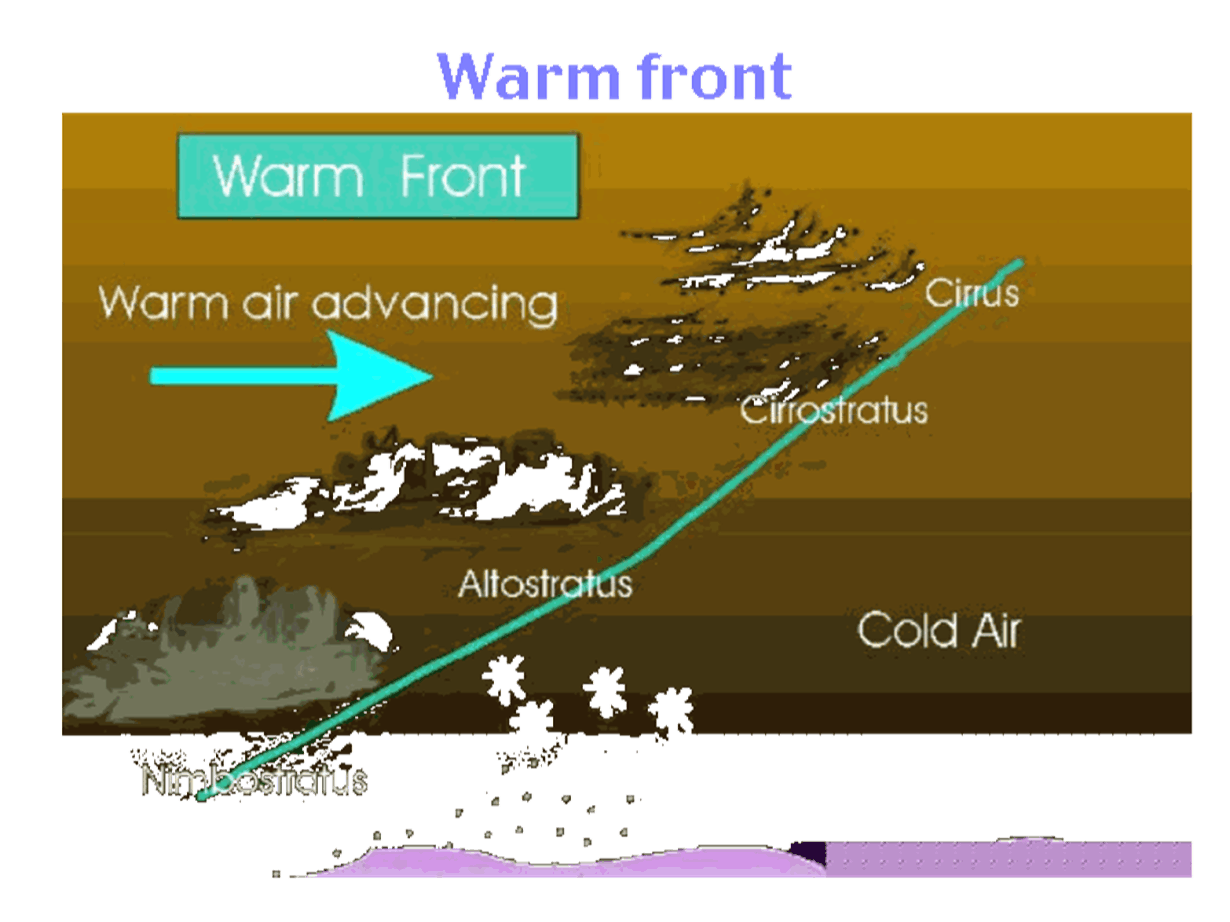 Warm front Image