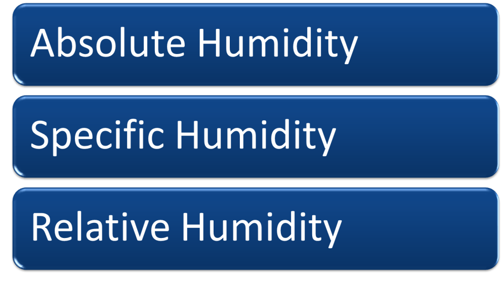 Image of Humidity Types