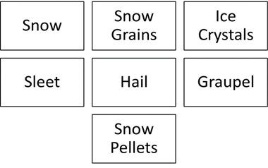Image of Frozen Precipitation