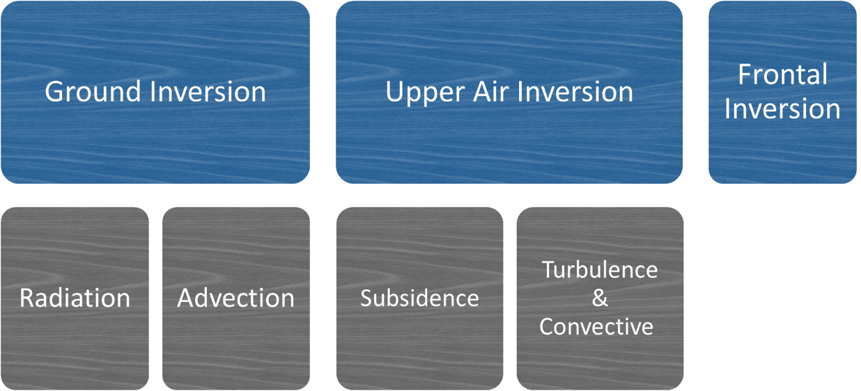 Image of Types of Inversion