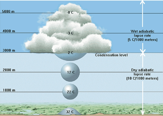 Image of Dew Point And Cloud Formation