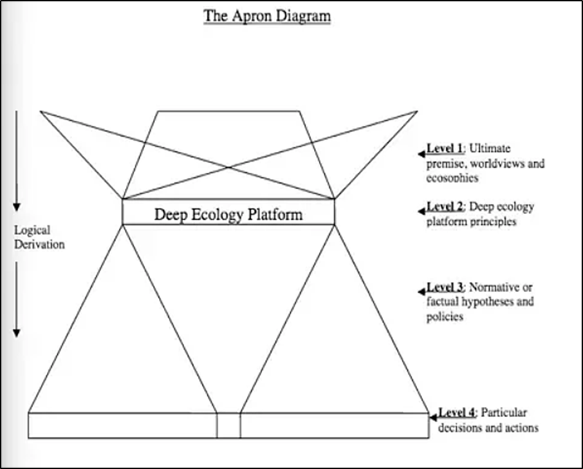 Image of The Apron Diagram