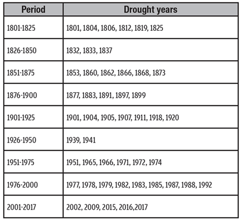 Image of Schemes Period And Drought Years
