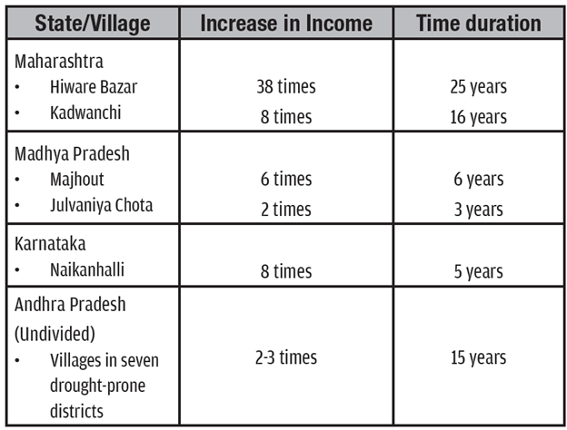 Village and state and corrresponding income increase and time