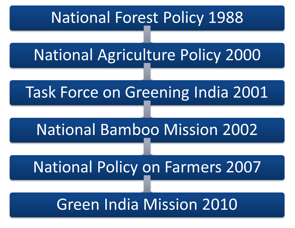 Image of National Policy