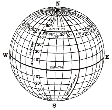 Latitudes and Longitudes on Earth