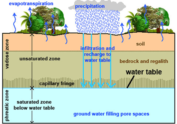 Image of Zones of Water Table