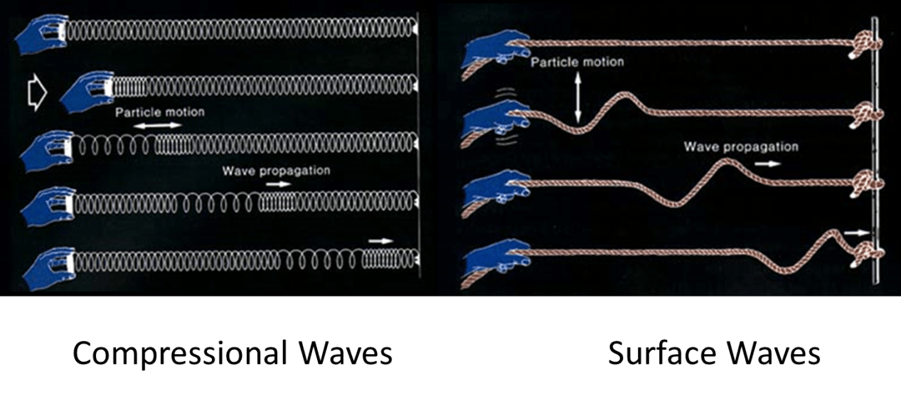 Body and Surface Waves Image