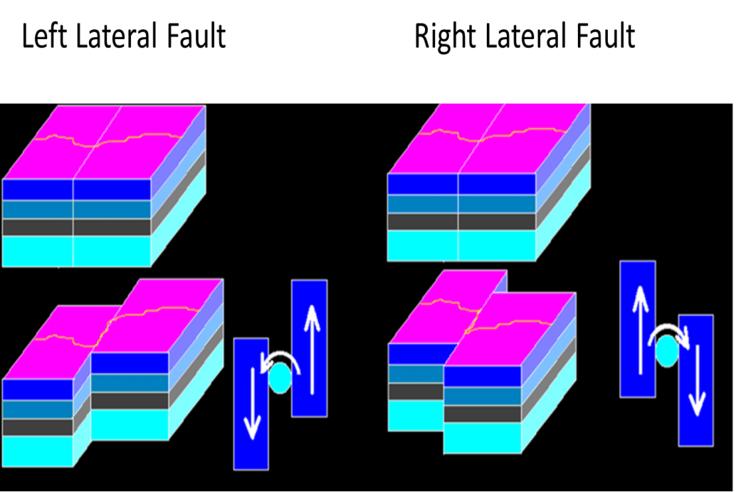 Strike Slip Faults Image