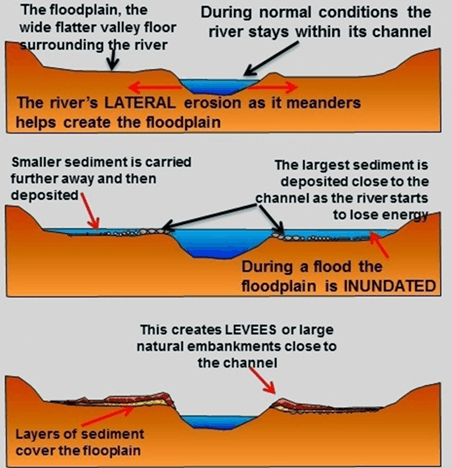 Fluvial Depositional Lanforms Image -1