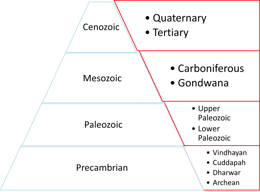 Geological Time Scale - India Image-2