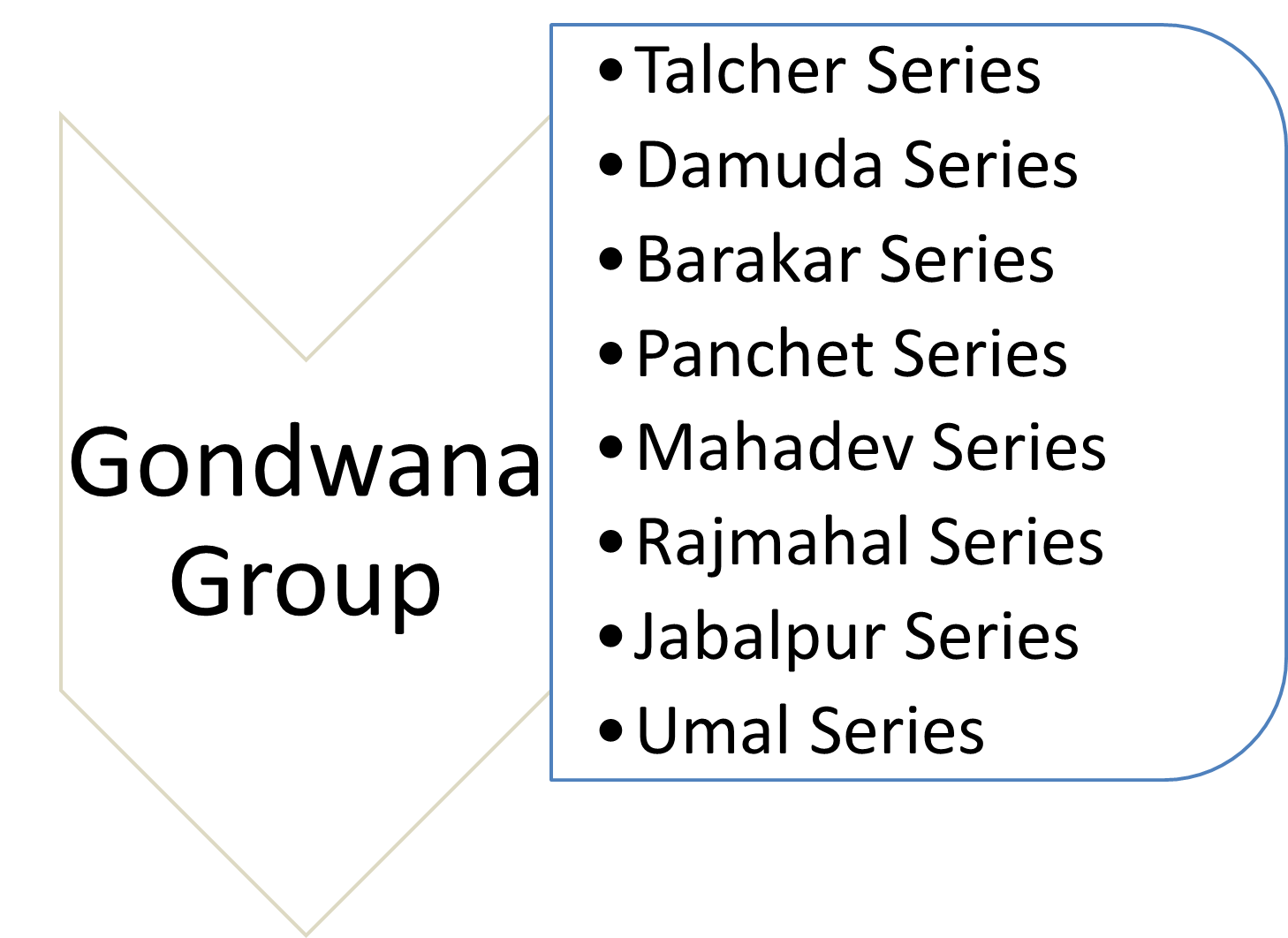 Gondwana group Image