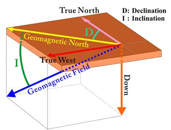 Declination and Inclination Image-1