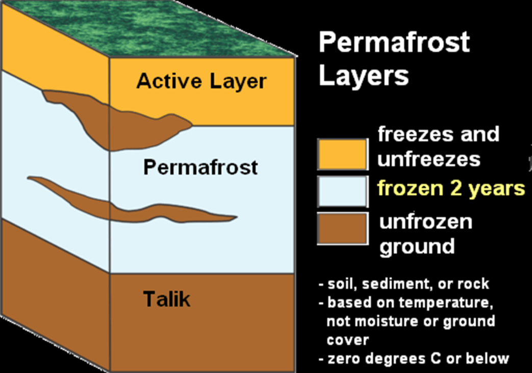 Permafrost Layers Image