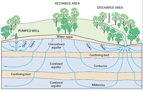 Movement of Groundwater Image