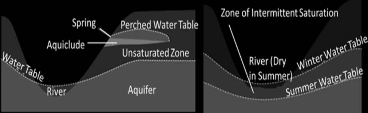 Water Table and Changes Image