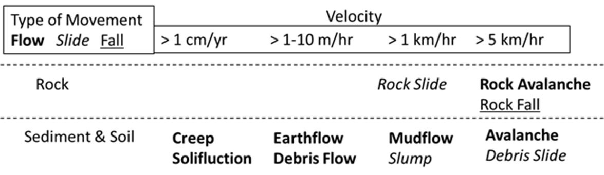 Classification based on Velocity Image-1