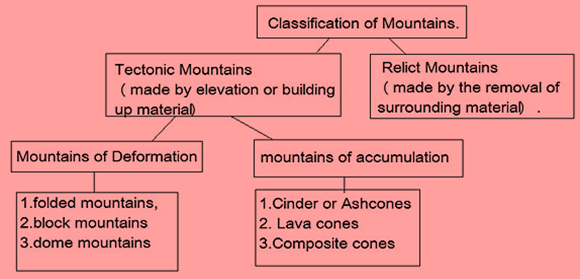 Classification of Mountain
