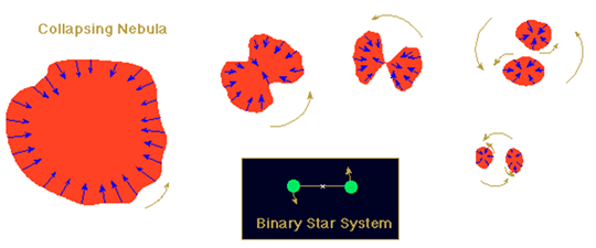 Image of Binary Star Hypothesis - Russell