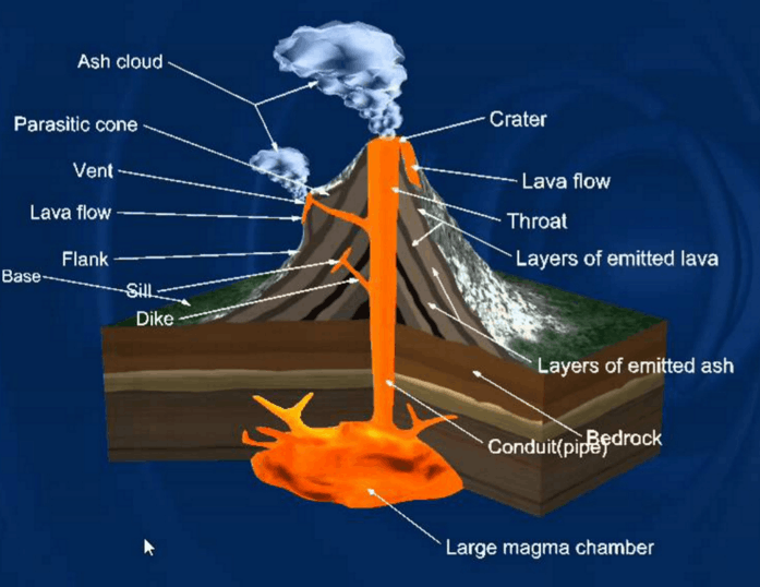 Image of Structure of Volcano