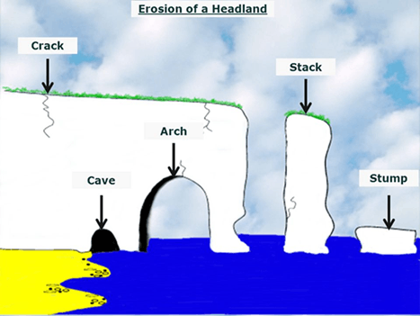 Erosion of headland