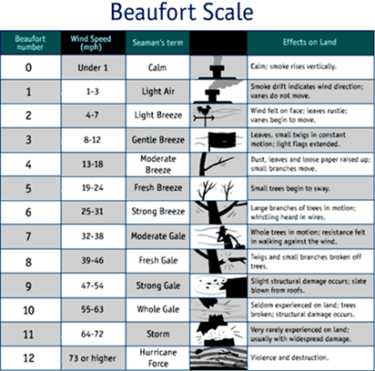 Image of Beaufort Scale