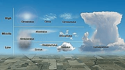 Image of cloud classification