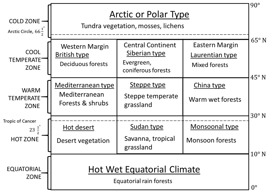 Image of Arctic or Polar Type